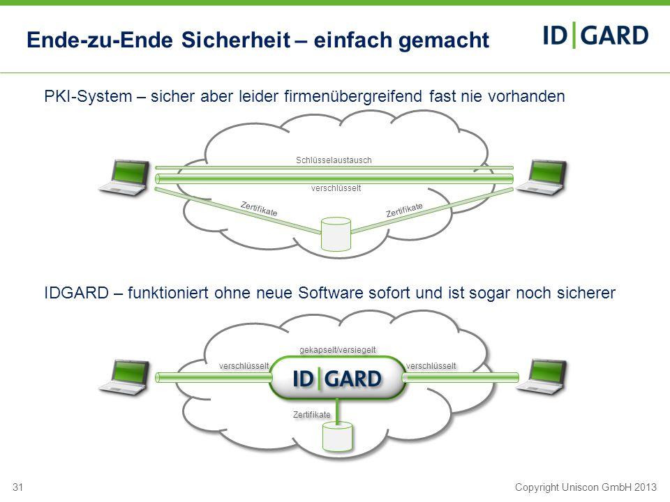31Copyright Uniscon GmbH 2013 Ende-zu-Ende Sicherheit – einfach gemacht Zertifikate Schlüsselaustausch Zertifikate gekapselt/versiegelt verschlüsselt