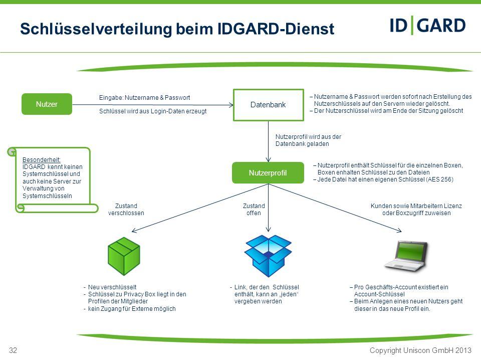 32Copyright Uniscon GmbH 2013 Schlüsselverteilung beim IDGARD-Dienst Eingabe: Nutzername & Passwort Portfolio IDGARD Cloud Dienst für sichere Kommunik