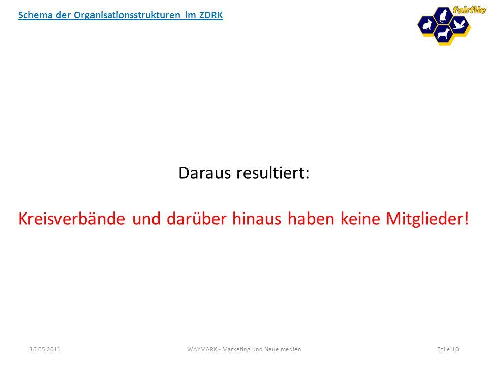 Schema der Organisationsstrukturen im ZDRK 16.05.2011WAYMARK - Marketing und Neue medienFolie 10 Daraus resultiert: Kreisverbände und darüber hinaus h