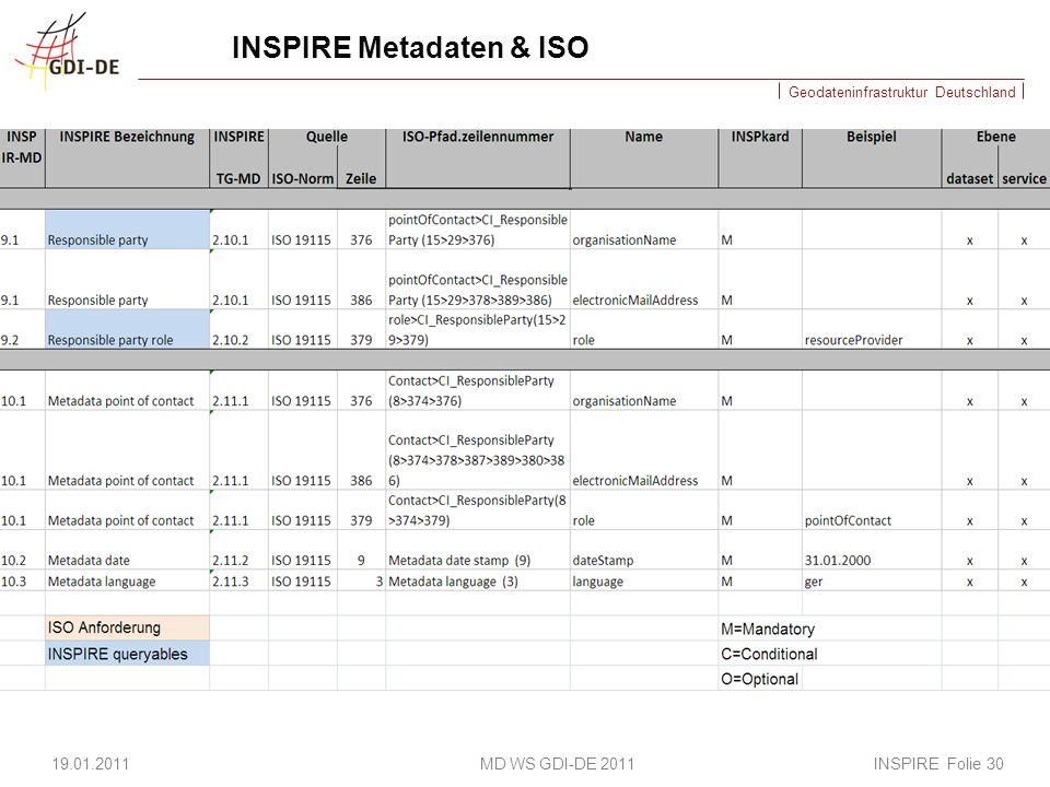 Geodateninfrastruktur Deutschland INSPIRE Metadaten & ISO 19.01.2011 MD WS GDI-DE 2011 INSPIRE Folie 30