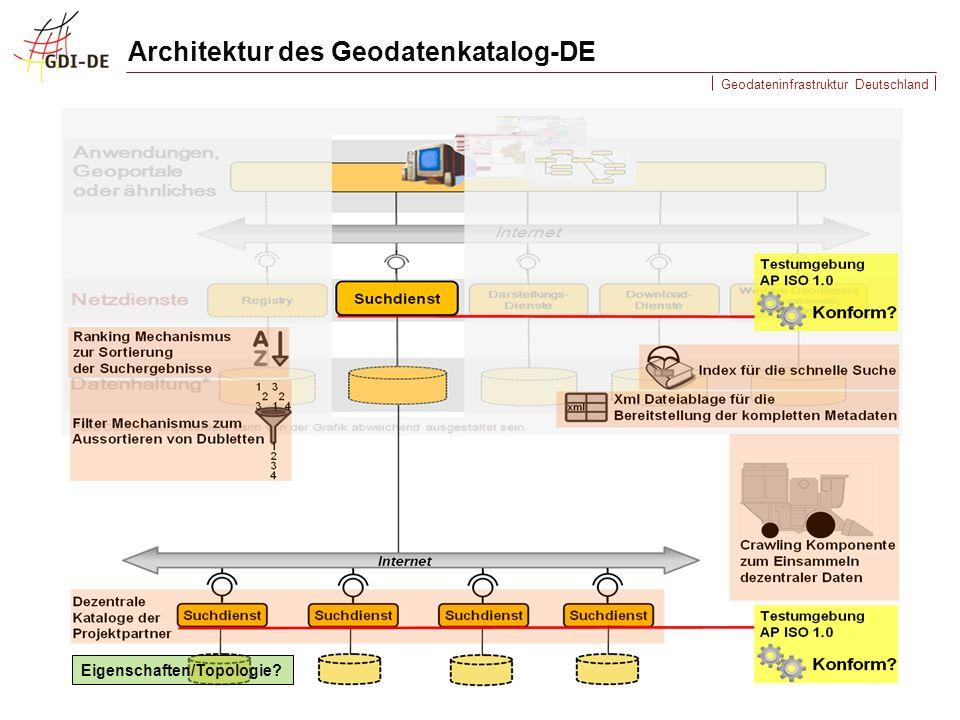 Geodateninfrastruktur Deutschland Architektur des Geodatenkatalog-DE Eigenschaften/Topologie?