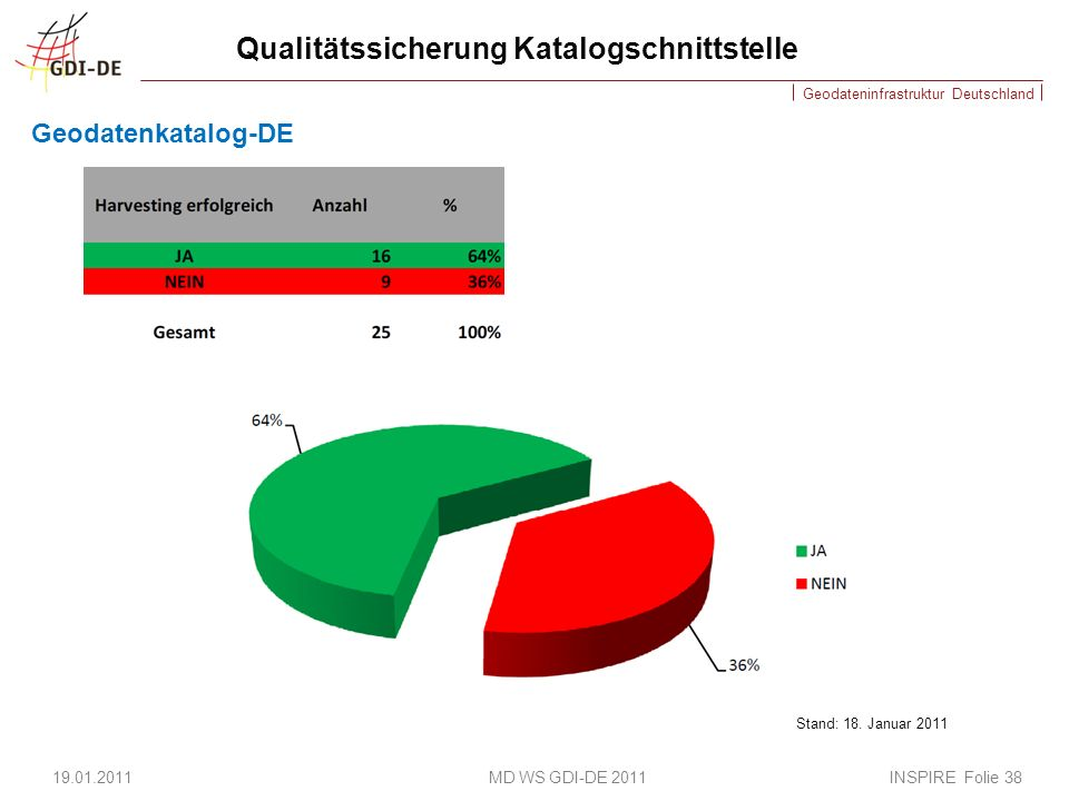 Geodateninfrastruktur Deutschland Qualitätssicherung Katalogschnittstelle Geodatenkatalog-DE 19.01.2011 MD WS GDI-DE 2011 INSPIRE Folie 38 Stand: 18.