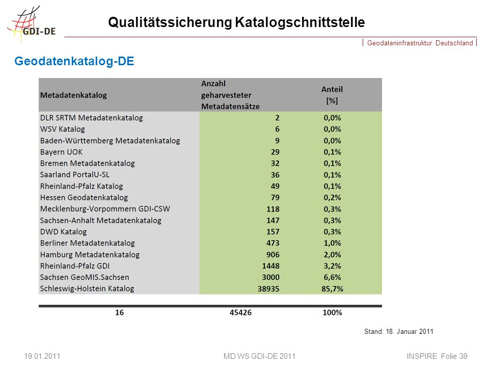 Geodateninfrastruktur Deutschland Qualitätssicherung Katalogschnittstelle Geodatenkatalog-DE 19.01.2011 MD WS GDI-DE 2011 INSPIRE Folie 39 Stand: 18.
