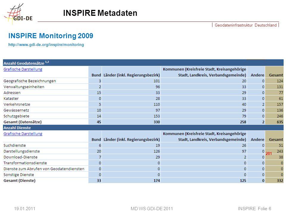 Geodateninfrastruktur Deutschland Qualitätssicherung Katalogschnittstelle Geodatenkatalog-DE 19.01.2011 MD WS GDI-DE 2011 INSPIRE Folie 37 Stand: 18.