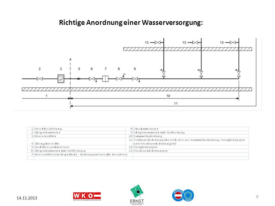 14.11.2013 9 Richtige Anordnung einer Wasserversorgung: