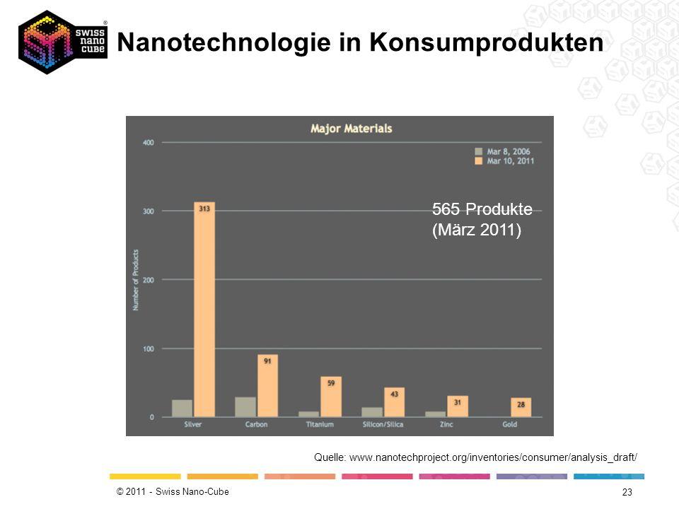 © 2011 - Swiss Nano-Cube Nanotechnologie in Konsumprodukten 22 Quelle: www.nanotechproject.org/inventories/consumer/analysis_draft/ 1317 Produkte (März 2011)