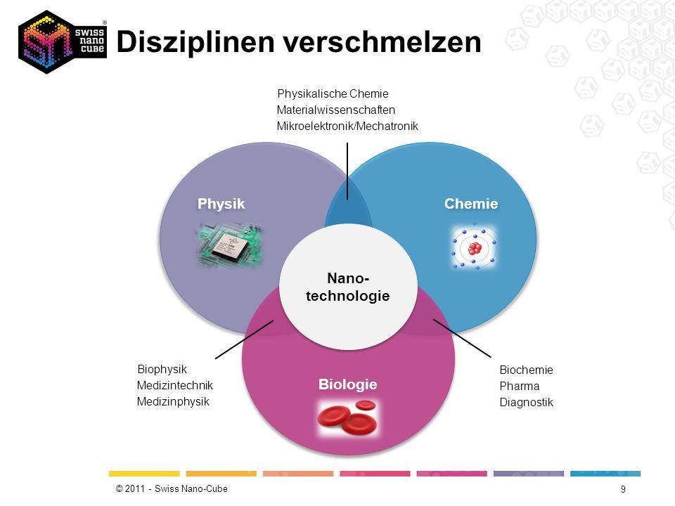 © 2011 - Swiss Nano-Cube Disziplinen verschmelzen 9 Physik Chemie Biologie Nano- technologie Physikalische Chemie Materialwissenschaften Mikroelektronik/Mechatronik Biochemie Pharma Diagnostik Biophysik Medizintechnik Medizinphysik