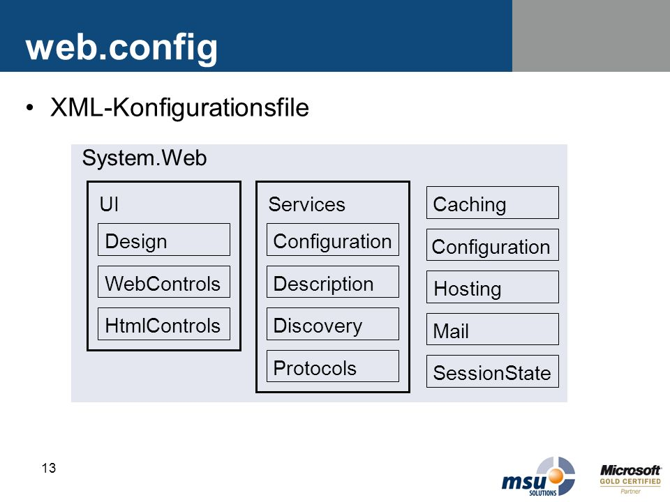 13 web.config XML-Konfigurationsfile System.Web UI Design WebControls HtmlControls Services Configuration Description Discovery Protocols Caching Conf