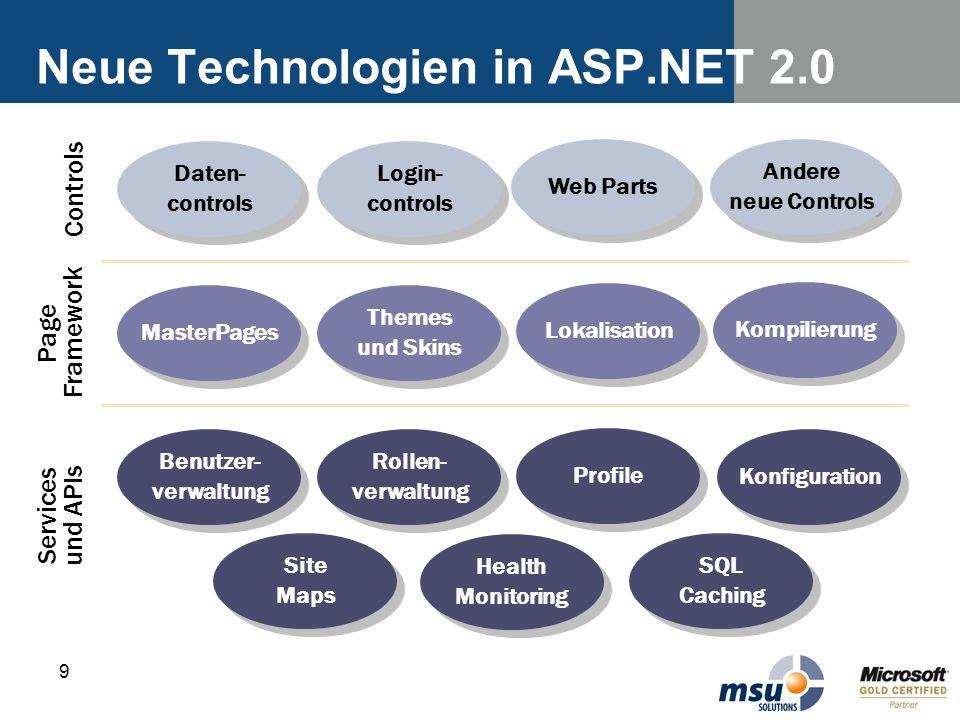 9 Neue Technologien in ASP.NET 2.0 Daten- controls Daten- controls Login- controls Login- controls Web Parts Andere neue Controls Andere neue Controls