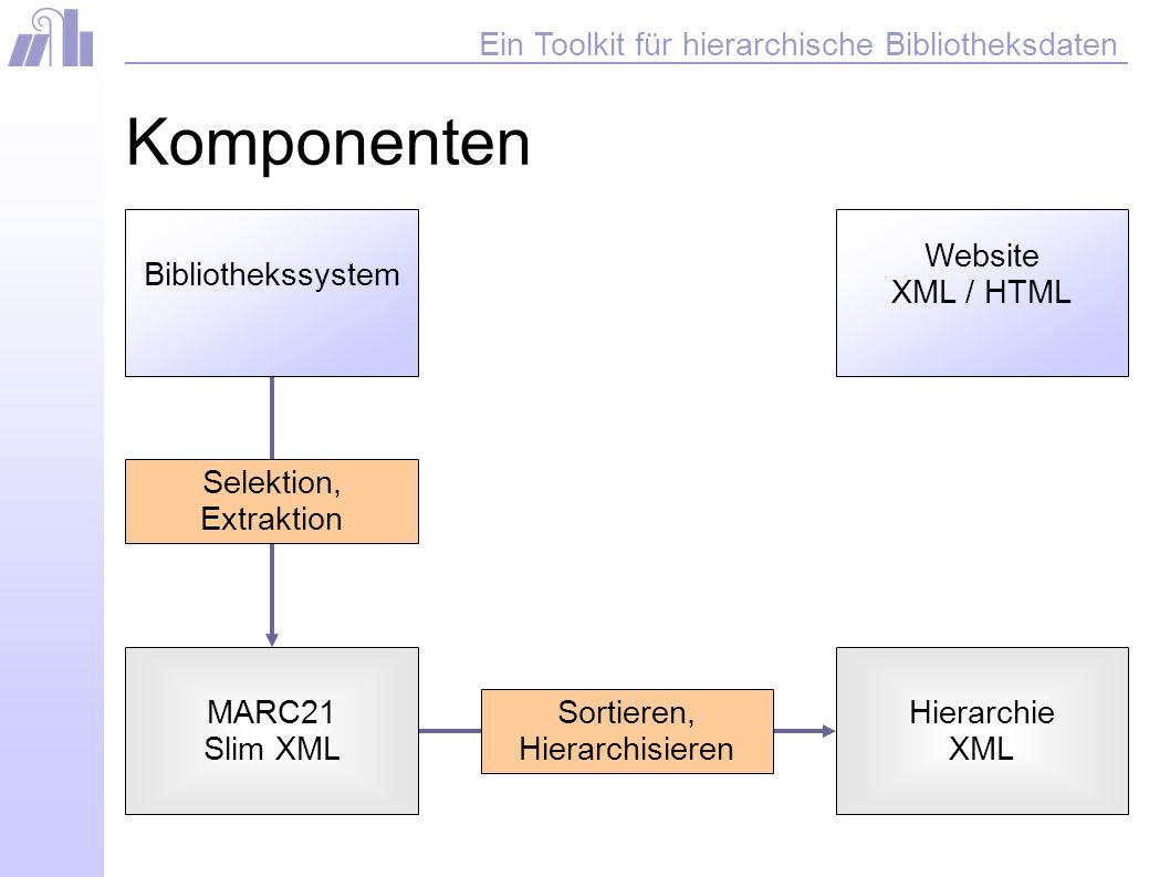 Ein Toolkit für hierarchische Bibliotheksdaten Komponenten Website XML / HTML MARC21 Slim XML Sortieren, Hierarchisieren Hierarchie XML Selektion, Extraktion Bibliothekssystem