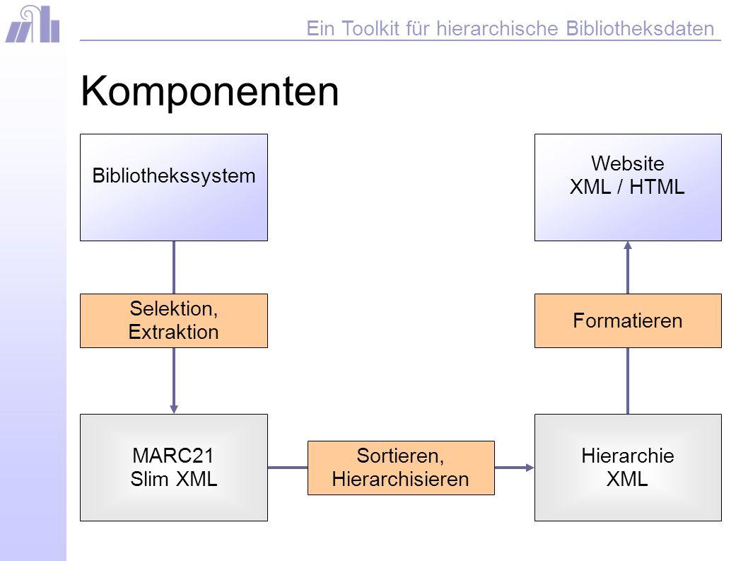 Ein Toolkit für hierarchische Bibliotheksdaten Komponenten Website XML / HTML Formatieren MARC21 Slim XML Sortieren, Hierarchisieren Hierarchie XML Selektion, Extraktion Bibliothekssystem