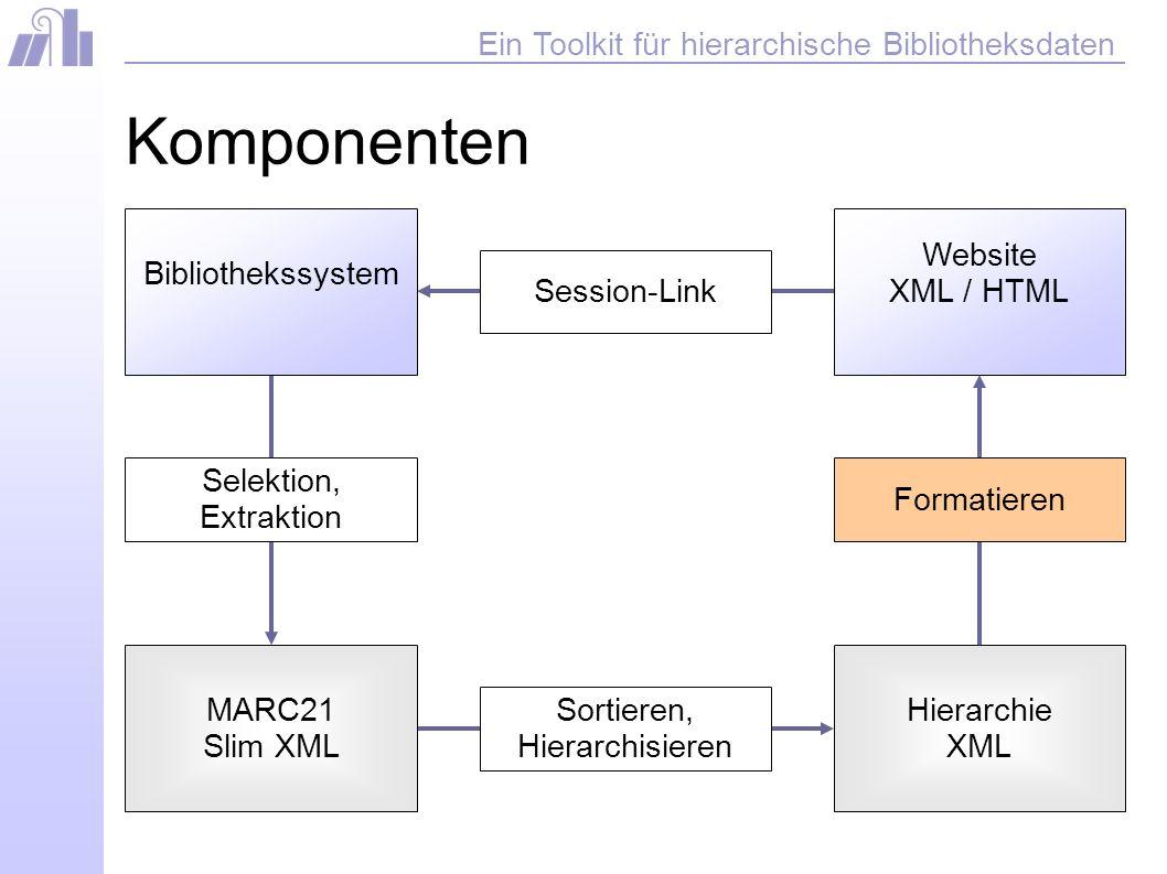 Ein Toolkit für hierarchische Bibliotheksdaten Komponenten Session-Link Website XML / HTML Formatieren MARC21 Slim XML Sortieren, Hierarchisieren Hierarchie XML Selektion, Extraktion Bibliothekssystem