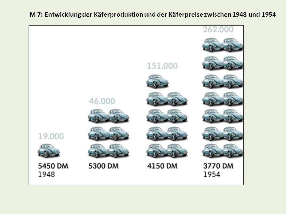 M 7: Entwicklung der Käferproduktion und der Käferpreise zwischen 1948 und 1954