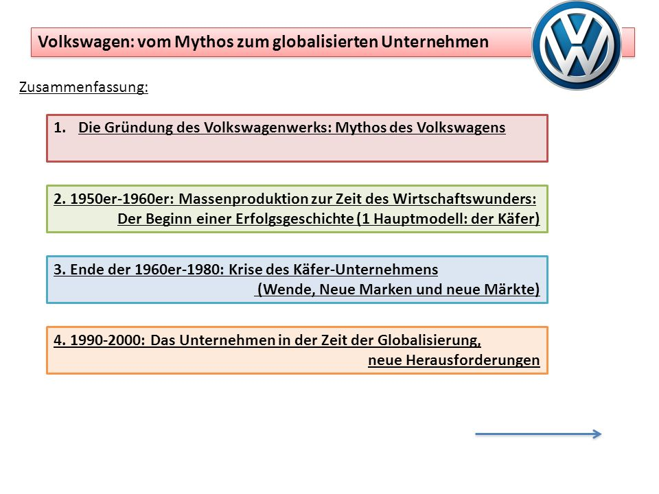Zusammenfassung: Volkswagen: vom Mythos zum globalisierten Unternehmen 1.Die Gründung des Volkswagenwerks: Mythos des Volkswagens 2. 1950er-1960er: Ma