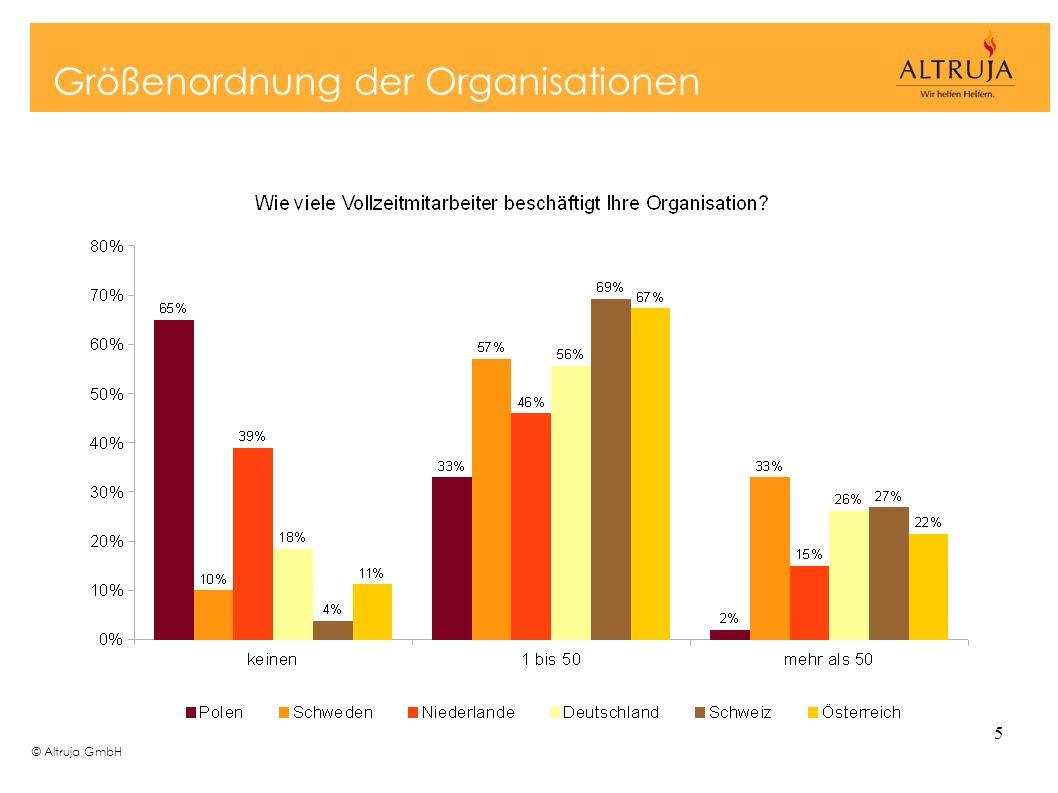 © Altruja GmbH 5 Größenordnung der Organisationen
