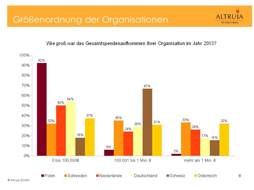 © Altruja GmbH 6 Größenordnung der Organisationen