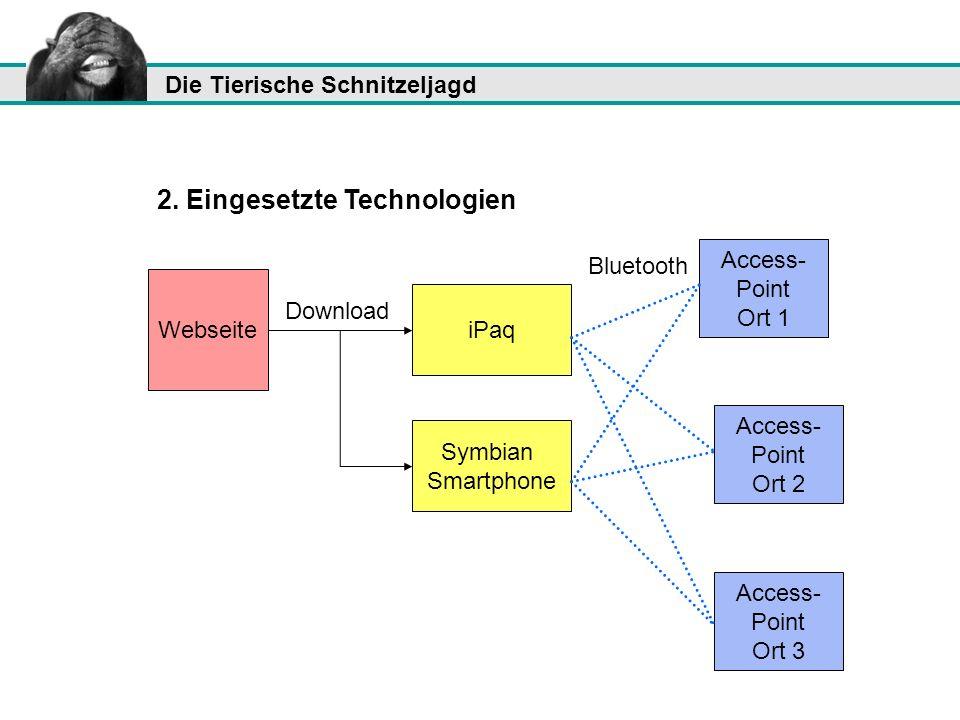 Die Tierische Schnitzeljagd 2. Eingesetzte Technologien Webseite iPaq Symbian Smartphone Access- Point Ort 1 Access- Point Ort 2 Access- Point Ort 3 D