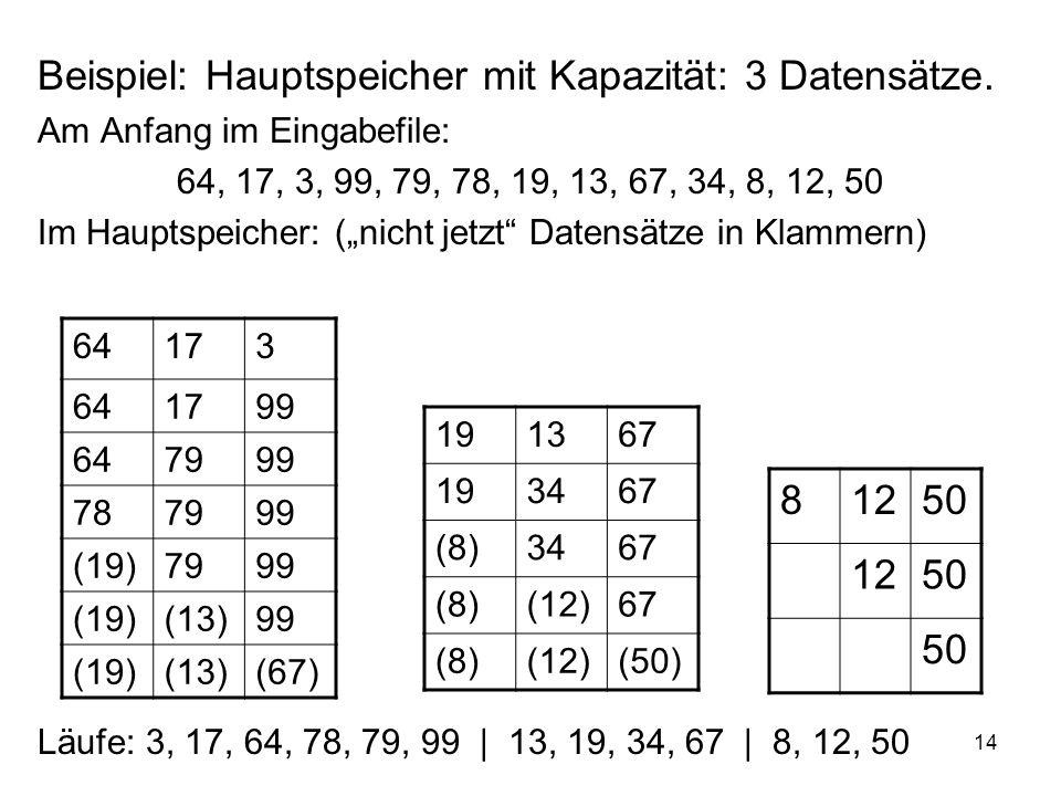14 Beispiel: Hauptspeicher mit Kapazität: 3 Datensätze. Am Anfang im Eingabefile: 64, 17, 3, 99, 79, 78, 19, 13, 67, 34, 8, 12, 50 Im Hauptspeicher: (
