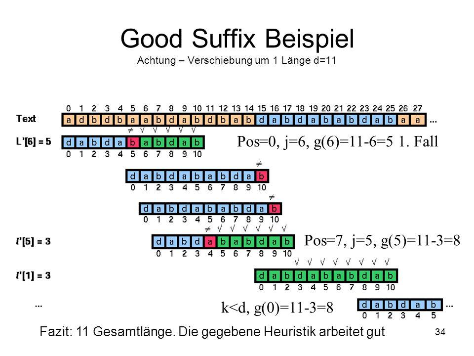 34 Good Suffix Beispiel Achtung – Verschiebung um 1 Länge d=11 Pos=0, j=6, g(6)=11-6=5 1. Fall Pos=7, j=5, g(5)=11-3=8 k<d, g(0)=11-3=8 Fazit: 11 Gesa