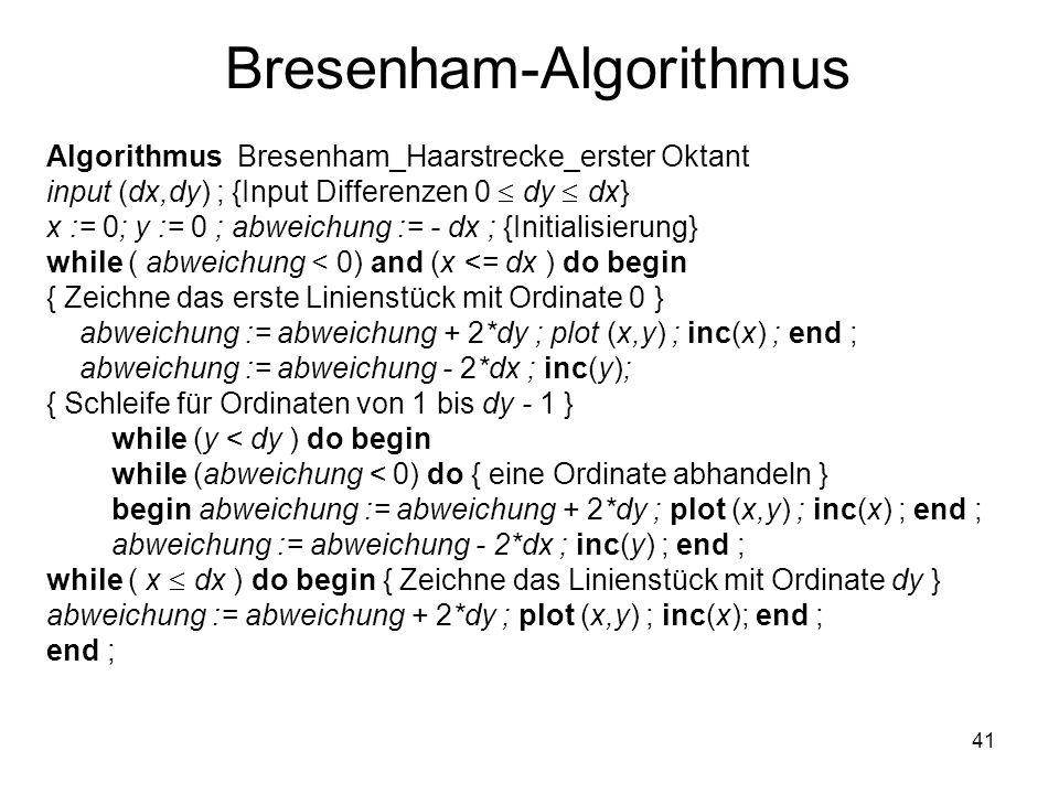 41 Bresenham-Algorithmus Algorithmus Bresenham_Haarstrecke_erster Oktant input (dx,dy) ; {Input Differenzen 0 dy dx} x := 0; y := 0 ; abweichung := -
