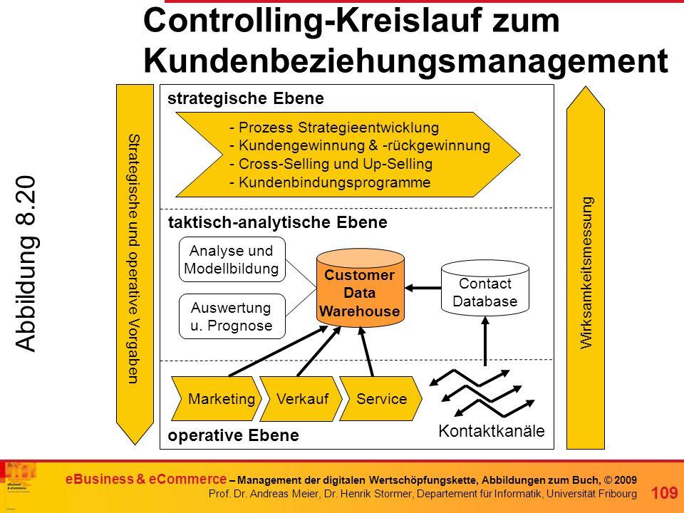 Henrik Stormer eBusiness & eCommerce – Management der digitalen Wertschöpfungskette, Abbildungen zum Buch, © 2009 Prof.