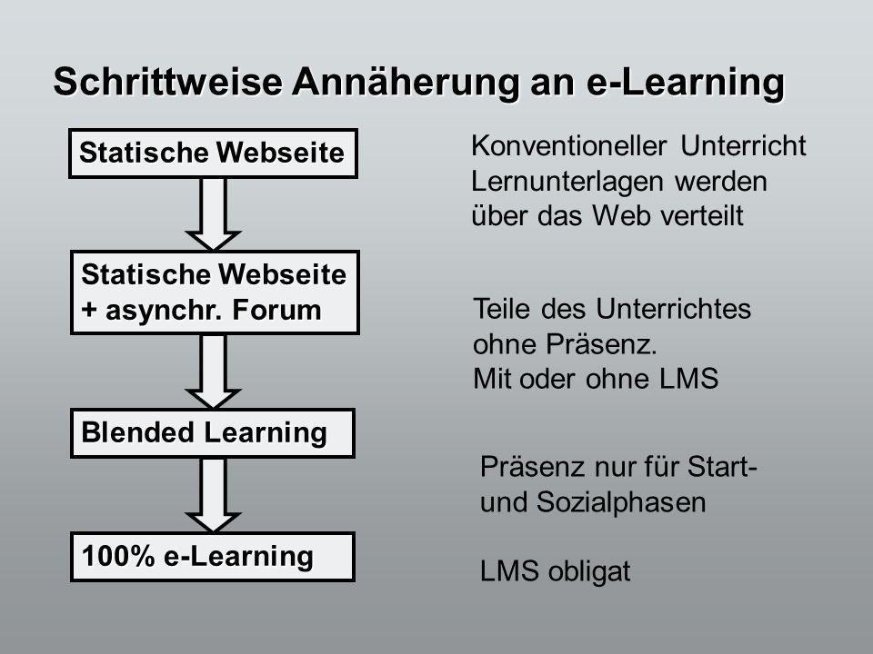 Schrittweise Annäherung an e-Learning Statische Webseite + asynchr. Forum Blended Learning 100% e-Learning Konventioneller Unterricht Lernunterlagen w