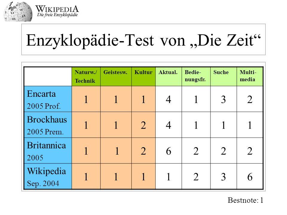 Enzyklopädie-Test von Die Zeit Naturw./ Technik Geistesw.KulturAktual.Bedie- nungsfr. SucheMulti- media Encarta 2005 Prof. 1114132 Brockhaus 2005 Prem