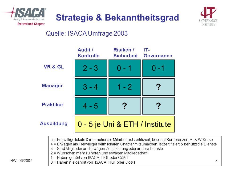 BW 06/20073 2 - 30 - 1 3 - 41 - 2 ? 4 - 5 ?? VR & GL Manager Praktiker 0 - 5 je Uni & ETH / Institute Ausbildung Strategie & Bekanntheitsgrad 5 = Frei
