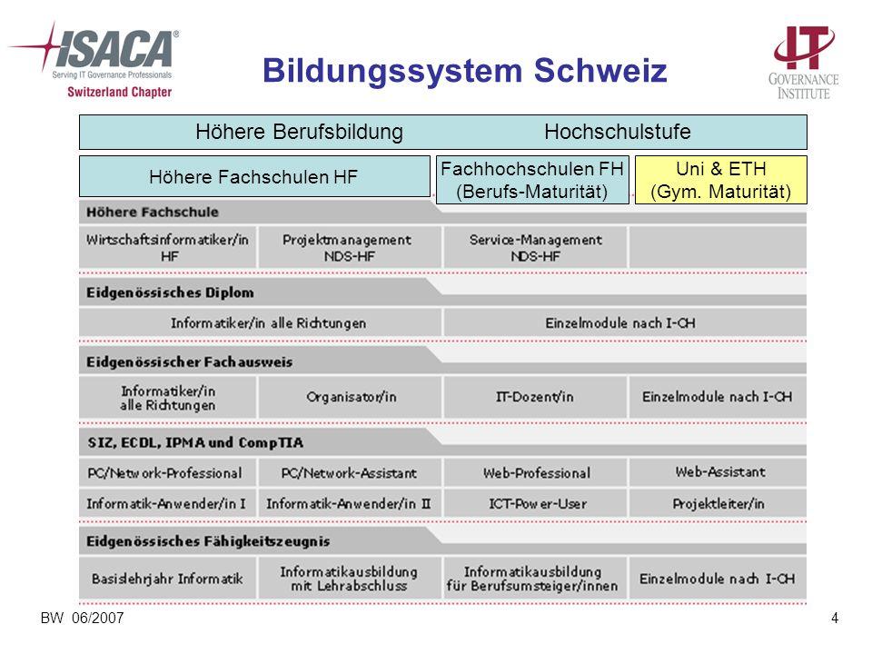 BW 06/20074 Bildungssystem Schweiz Höhere BerufsbildungHochschulstufe Fachhochschulen FH (Berufs-Maturität) Uni & ETH (Gym. Maturität) Höhere Fachschu