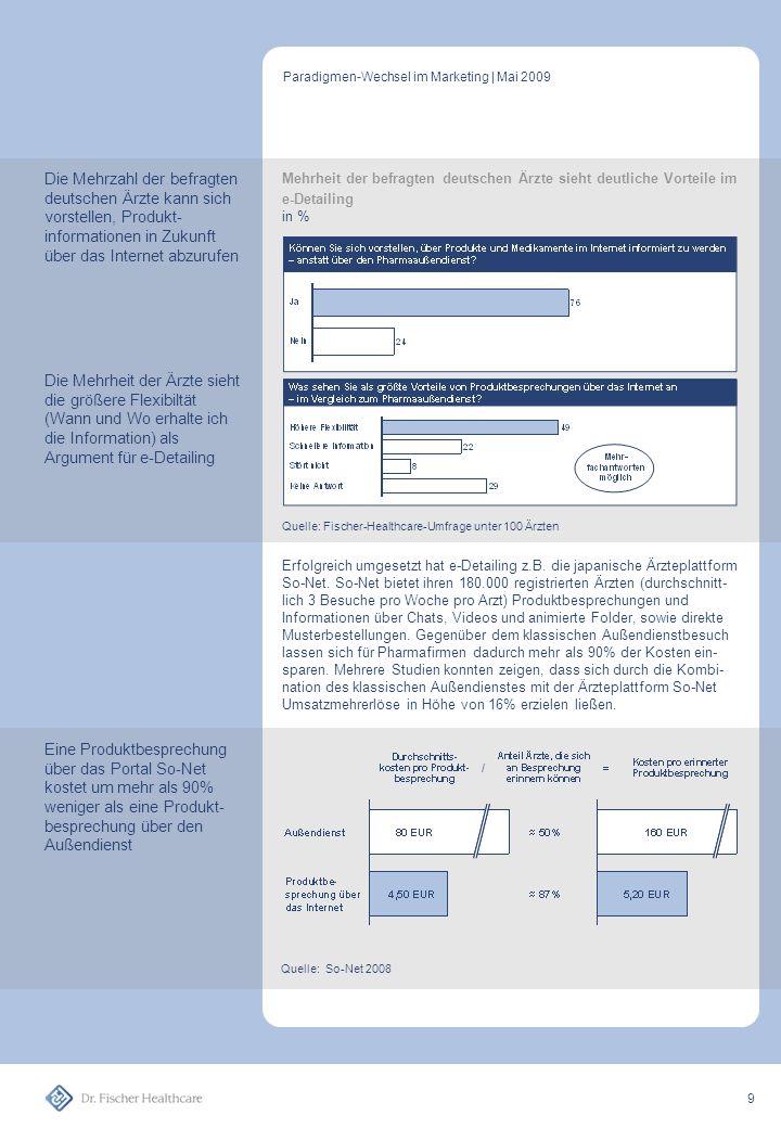 Erfolgreich umgesetzt hat e-Detailing z.B.die japanische Ärzteplattform So-Net.