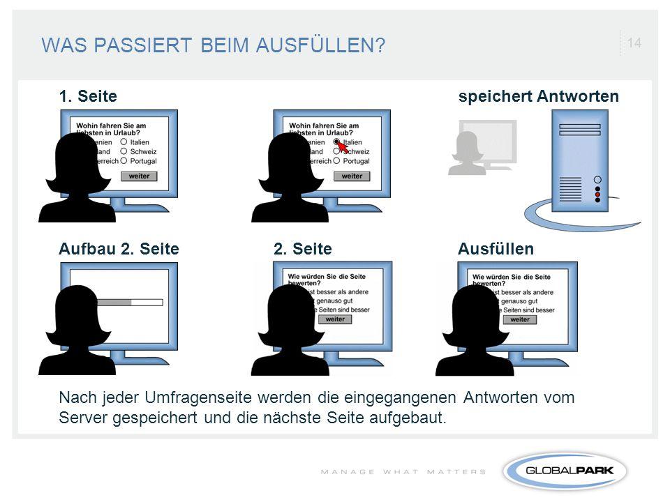 14 WAS PASSIERT BEIM AUSFÜLLEN? Nach jeder Umfragenseite werden die eingegangenen Antworten vom Server gespeichert und die nächste Seite aufgebaut. 1.