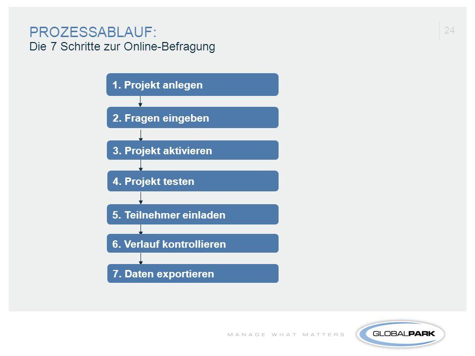 24 1. Projekt anlegen 2. Fragen eingeben 3. Projekt aktivieren 4. Projekt testen 5. Teilnehmer einladen 6. Verlauf kontrollieren 7. Daten exportieren