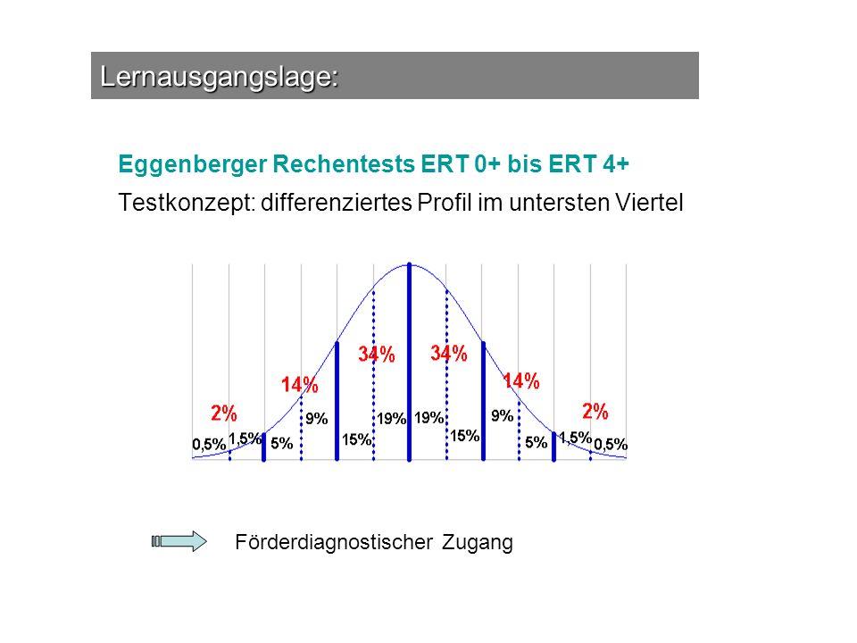 Lernausgangslage: Eggenberger Rechentests ERT 0+ bis ERT 4+ Testkonzept: differenziertes Profil im untersten Viertel Förderdiagnostischer Zugang