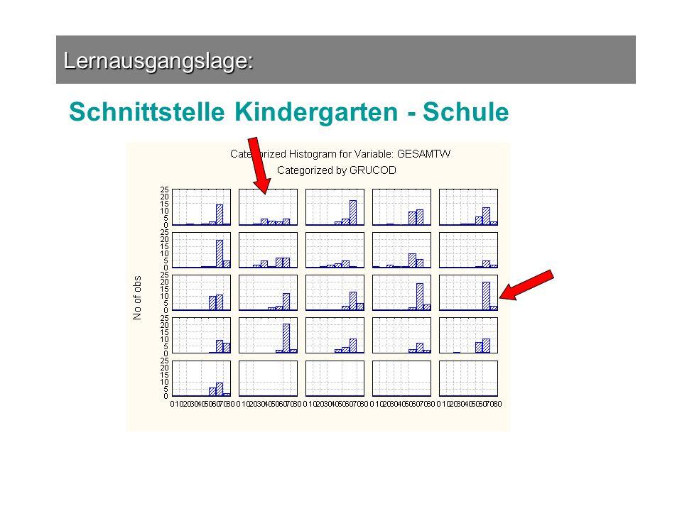 Lernausgangslage: Schnittstelle Kindergarten - Schule