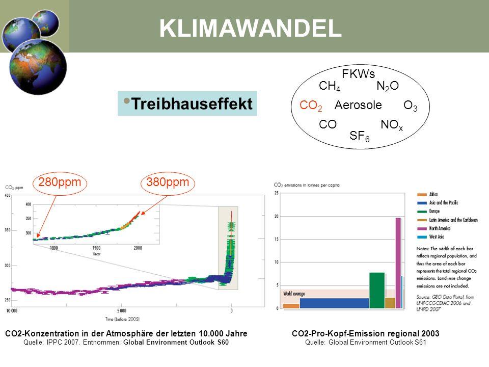 Treibhauseffekt CO 2 CH 4 N2ON2O FKWs SF 6 CONO x O3O3 Aerosole 280ppm380ppm CO2-Konzentration in der Atmosphäre der letzten 10.000 Jahre Quelle: IPPC