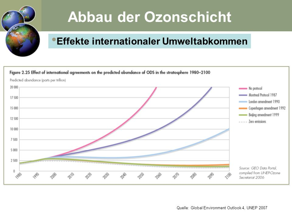Effekte internationaler Umweltabkommen Abbau der Ozonschicht Quelle: Global Environment Outlook 4, UNEP 2007