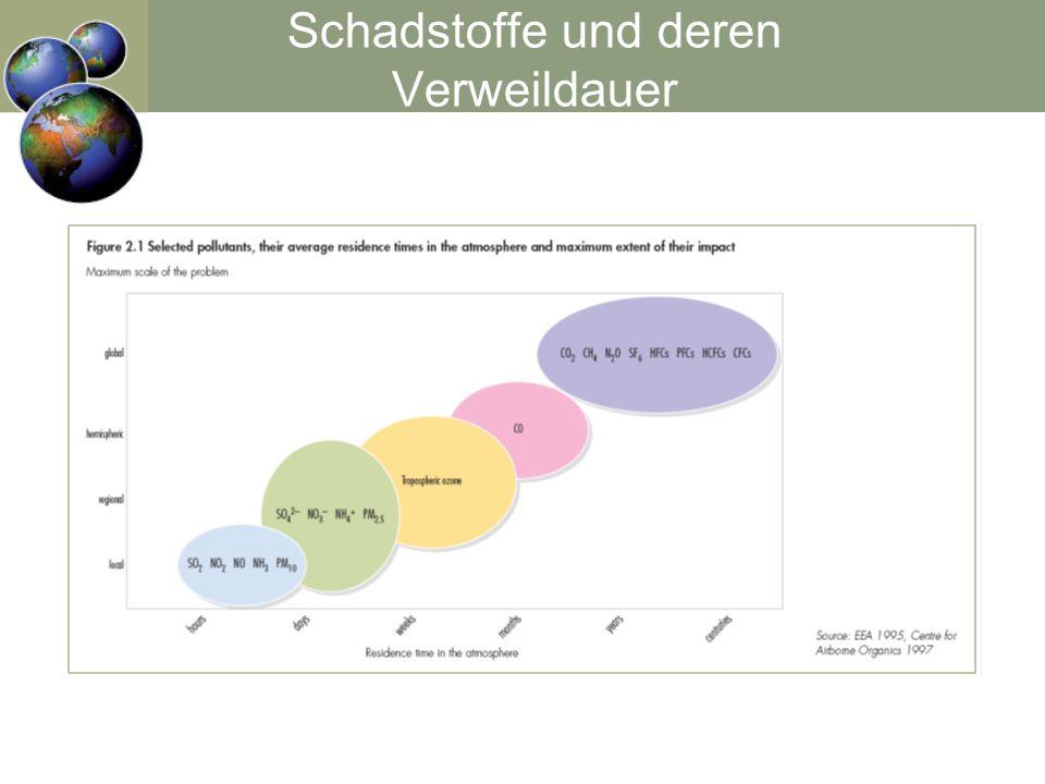 Quelle: Webseite Hamburger Bildungsserver; http://www.hamburger-bildungsserver.de/ welcome.phtml?unten=/klima/ipcc2001/szen-1.html, v.