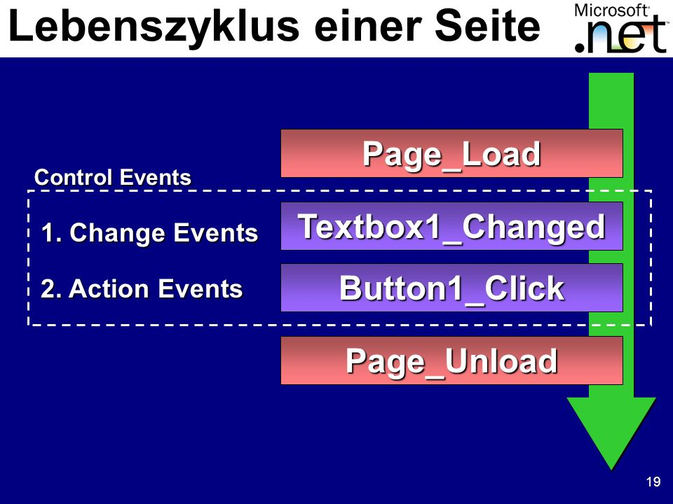 19 Lebenszyklus einer Seite Page_Load Page_Unload Textbox1_Changed Button1_Click Control Events 1.