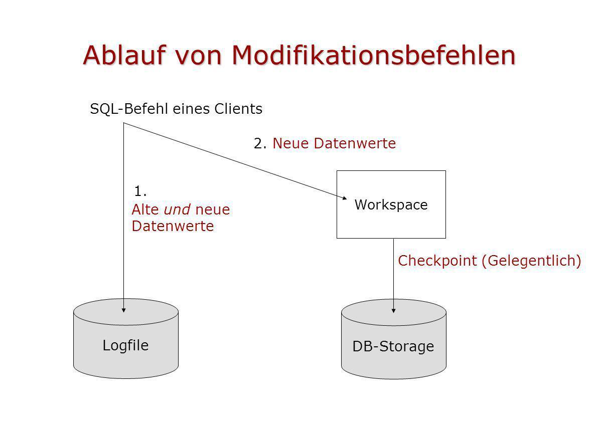 Ablauf von Modifikationsbefehlen DB-Storage Checkpoint (Gelegentlich) SQL-Befehl eines Clients 1. 2. Neue Datenwerte Logfile Alte und neue Datenwerte