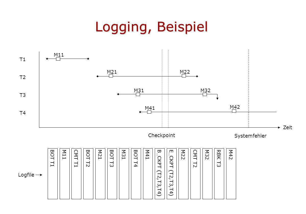 Logging, Beispiel Zeit T1 T2 T3 T4 Checkpoint Systemfehler BOT T1 M21M22 M31M32 M41 M42 M11 BOT T2BOT T3BOT T4CMT T1CMT T2RBK T3B_CKPT (T2,T3,T4)E_CKP