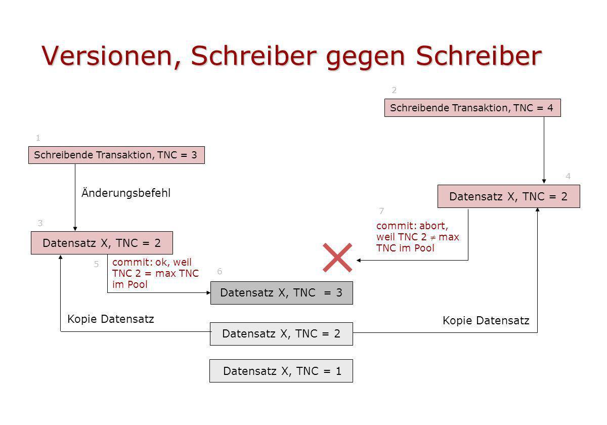 Versionen, Schreiber gegen Schreiber Datensatz X, TNC = 2 Schreibende Transaktion, TNC = 3 1 Datensatz X, TNC = 1 Schreibende Transaktion, TNC = 4 2 5