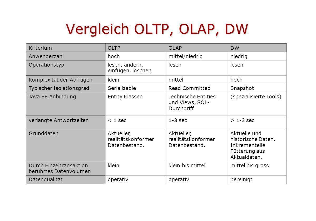 Vergleich OLTP, OLAP, DW KriteriumOLTPOLAPDW Anwenderzahlhochmittel/niedrigniedrig Operationstyplesen, ändern, einfügen, löschen lesen Komplexität der