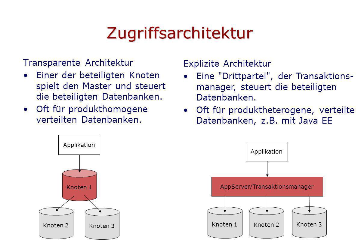 Zugriffsarchitektur Transparente Architektur Einer der beteiligten Knoten spielt den Master und steuert die beteiligten Datenbanken. Oft für produktho