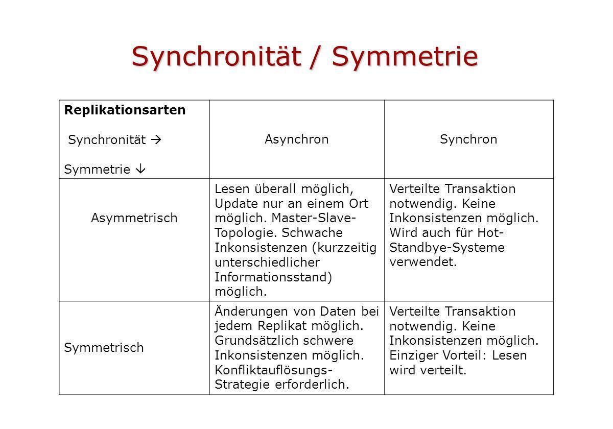 Synchronität / Symmetrie Replikationsarten Synchronität Symmetrie AsynchronSynchron Asymmetrisch Lesen überall möglich, Update nur an einem Ort möglic