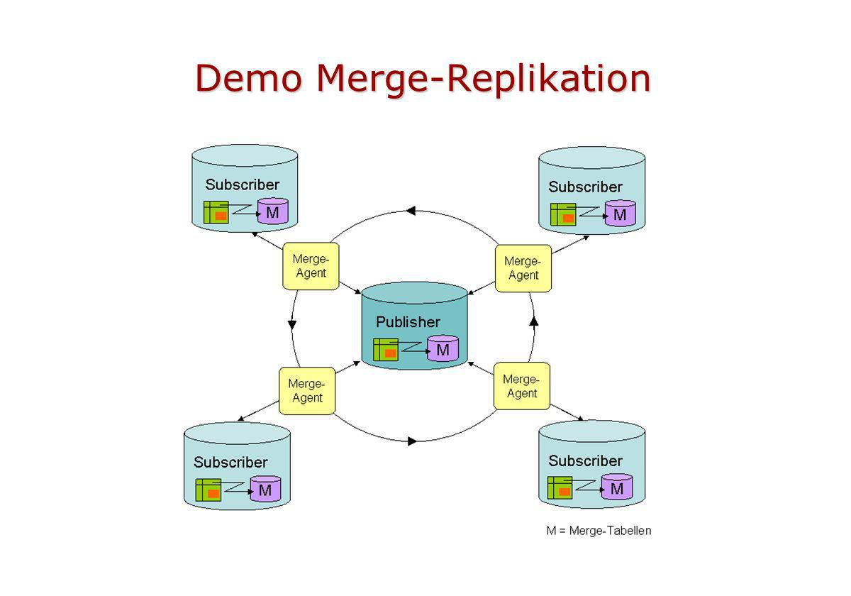 Demo Merge-Replikation