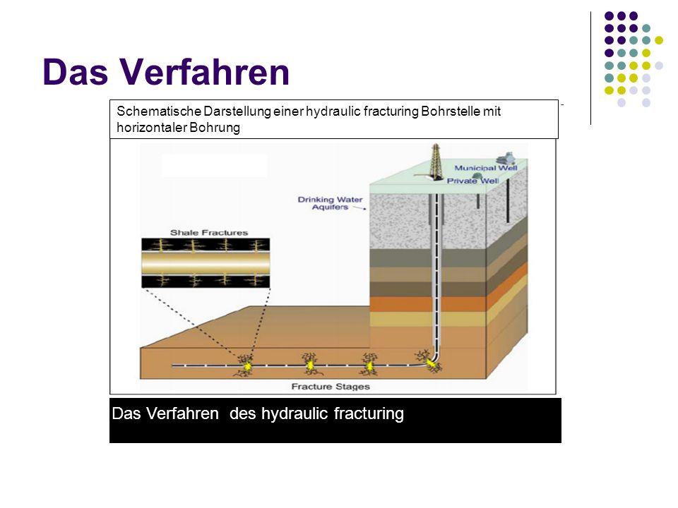 Das Verfahren Das Verfahren des hydraulic fracturing Schematische Darstellung einer hydraulic fracturing Bohrstelle mit horizontaler Bohrung