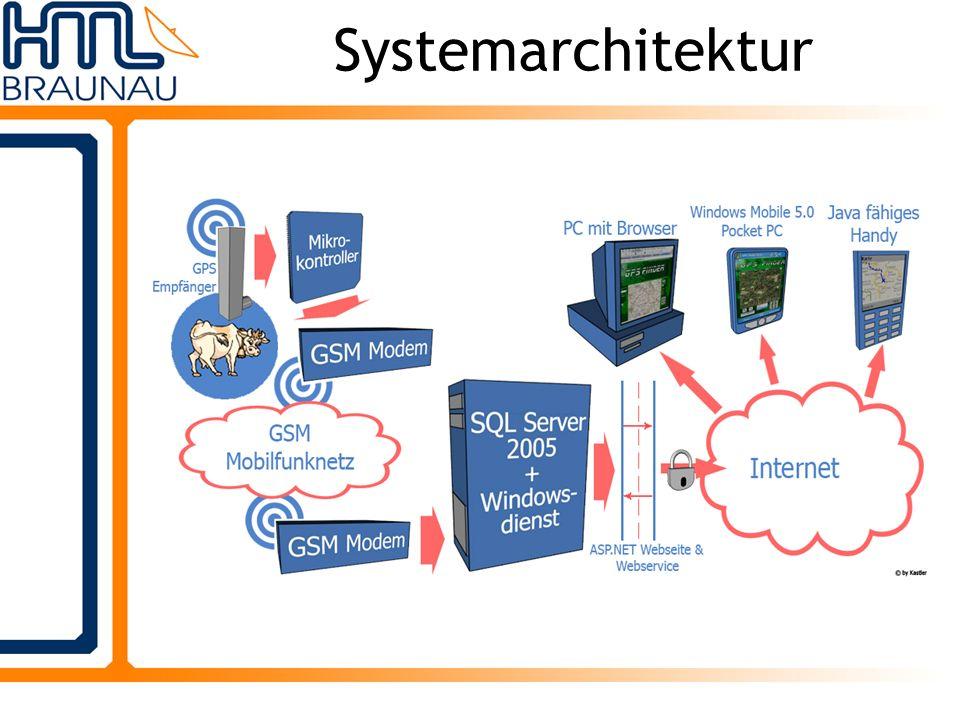 Hardware Primäres Ziel: hohe Energieeffizienz Tragegurt – Akkus – Antennen Microcontroller PIC16F877 GSM Modem + GPS Modul