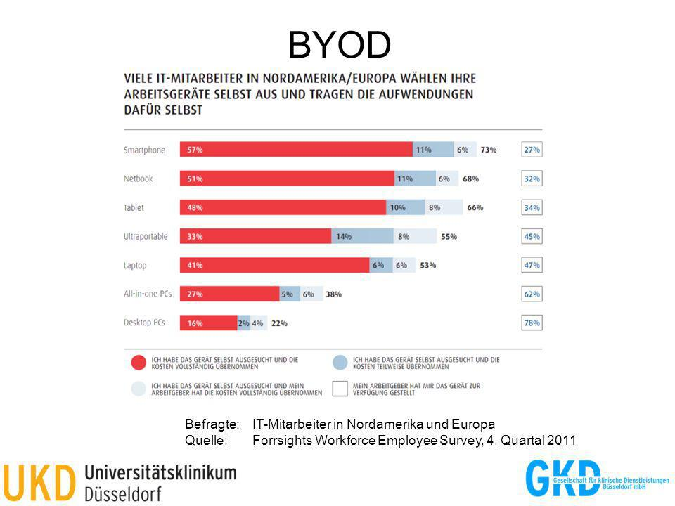 BYOD Befragte:IT-Mitarbeiter in Nordamerika und Europa Quelle:Forrsights Workforce Employee Survey, 4. Quartal 2011