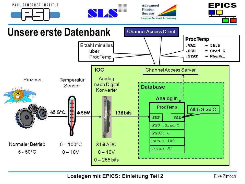 Loslegen mit EPICS: Einleitung Teil 2 Elke Zimoch Unsere erste Datenbank Analog In ProcTemp EGU :Grad C VAL INP Temperatur Sensor IOC Database Analog