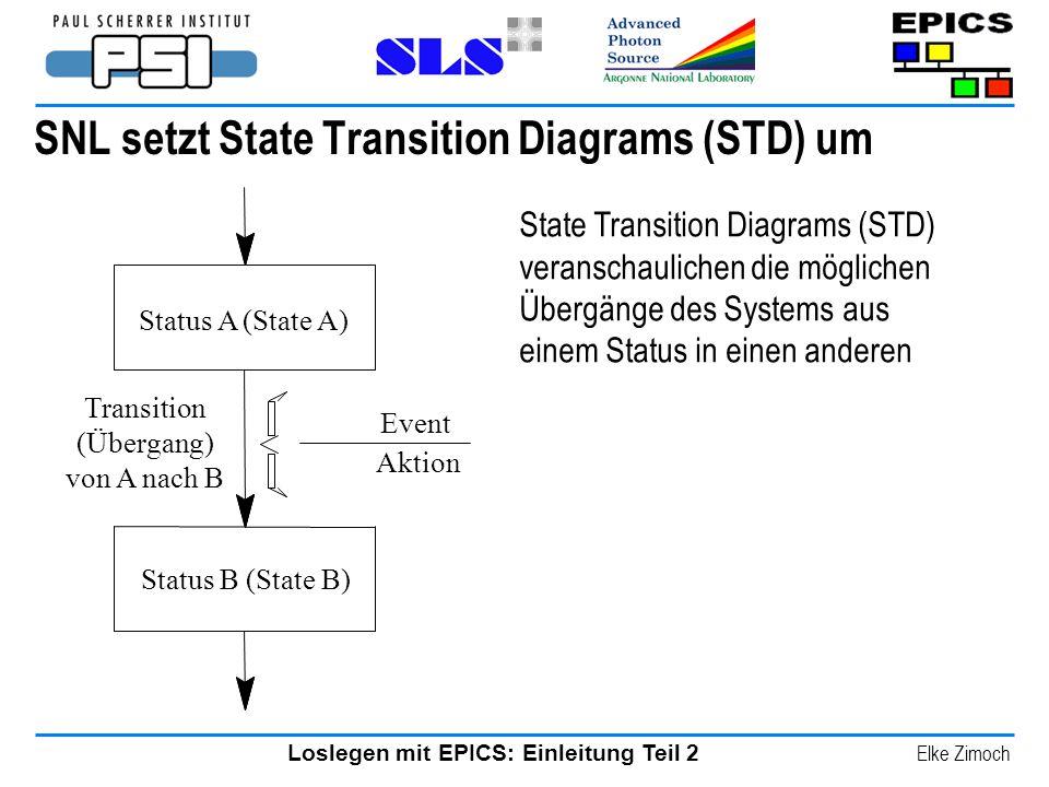 Loslegen mit EPICS: Einleitung Teil 2 Elke Zimoch SNL setzt State Transition Diagrams (STD) um Status A (State A) Status B (State B) Event Aktion Tran